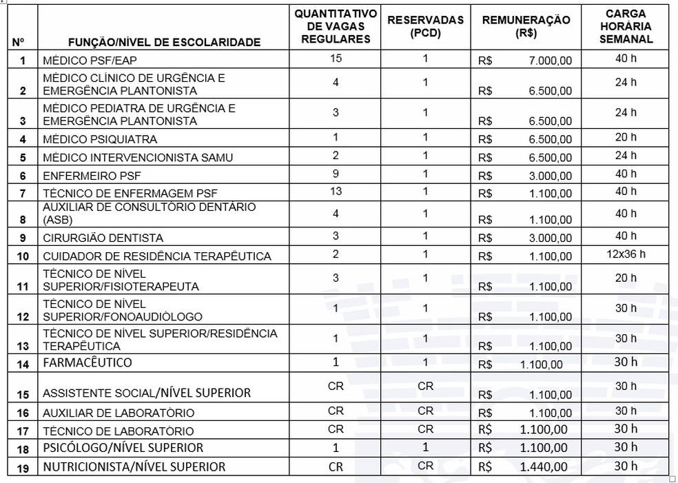 Prefeitura da cidade de Olinda divulgou quadro de vagas para seleção simplificada — Foto: Divulgação/Prefeitura de Olinda
