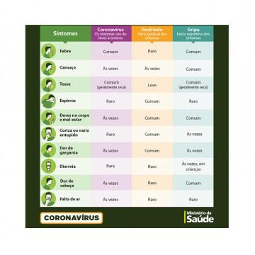 Saiba como diferenciar os sintomas entre gripe, resfriado e coronavírus