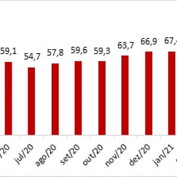 Intenção de consumo dos pernambucanos fica estagnado em junho