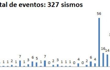 Caruaru registra 327 tremores de terra em menos de 2 meses