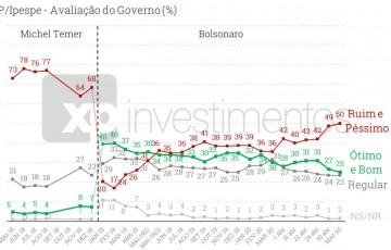 Enquanto Bolsonaro