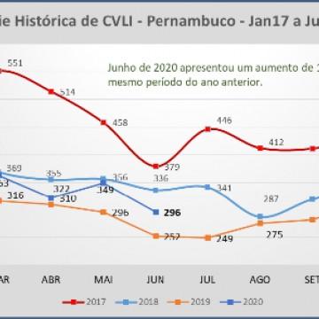 Nova plataforma de dados criminais de Pernambuco amplia transparência