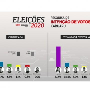 CBN Caruaru divulga pesquisa com intenção de votos para Eleição 2020 na cidade