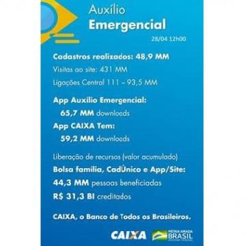 A CAIXA tem atuado para amenizar os impactos econômicos na vida dos cidadãos brasileiros que sofrem os efeitos econômicos da pandemia do novo Coronavírus (Covid-19)