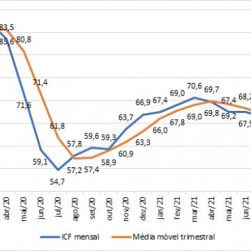 ICF-PE volta a crescer em outubro