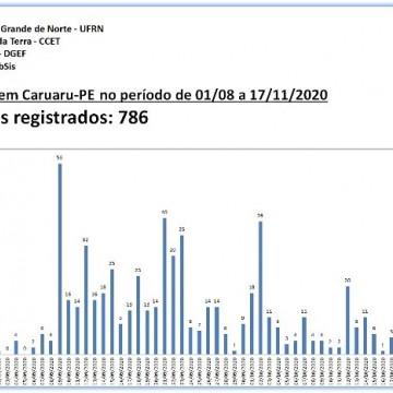 CARUARU REGISTRA 14 TREMORES NA TERÇA (17) E 786 DESDE AGOSTO