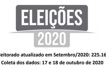 Pesquisa Eleitoral (Caruaru – PE)