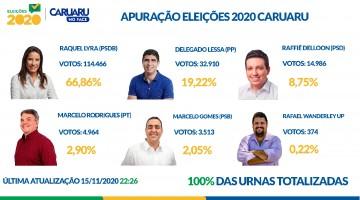 RAQUEL LYRA É ELEITA COM 66,86% DOS VOTOS VÁLIDOS