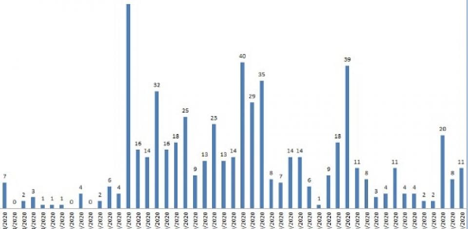 Caruaru registra 11 tremores de terra