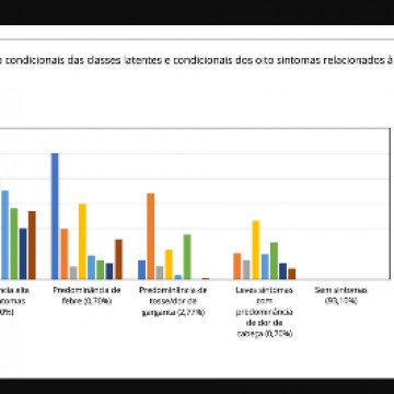 Estudo aponta maioria dos sintomas da Covid-19 entre mulheres do Norte-Nordeste, pardas e de maior faixa etária