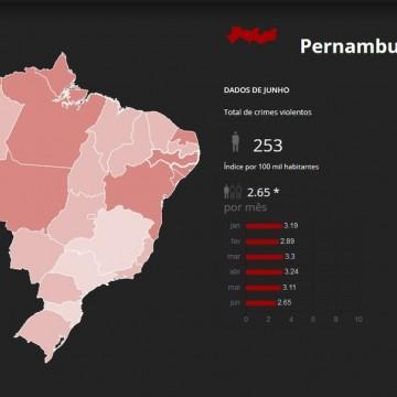 Pernambuco tem 9,7 mortes violentas por dia no primeiro semestre de 2019