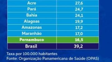 Pernambuco é o estado com menor número de mortalidade por Covid-19 no Brasil