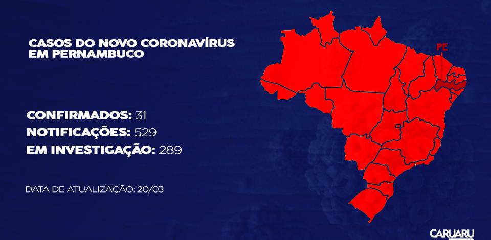 Pernambuco tem 31 casos confirmados do novo coronavírus